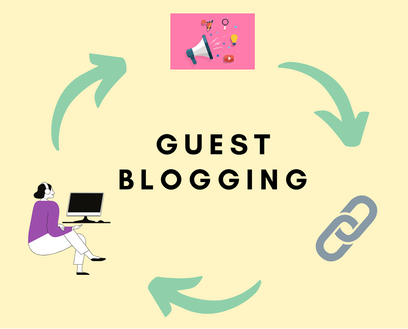 a complete guest blogging guide